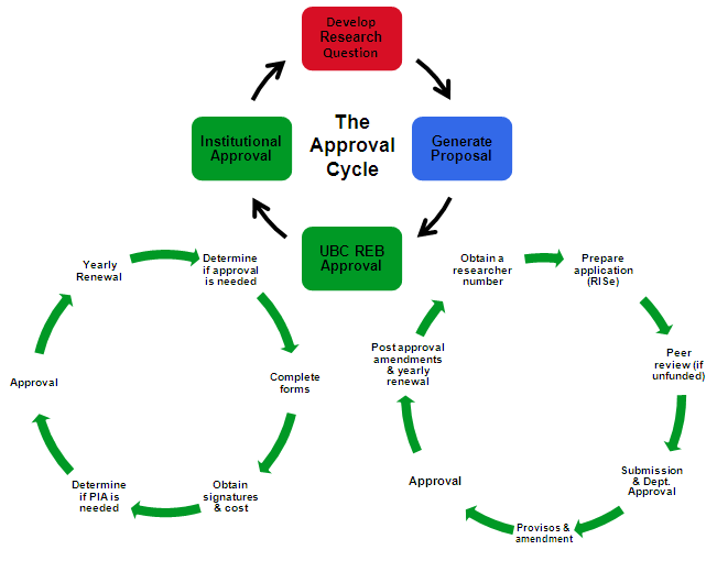 Approval Cycle